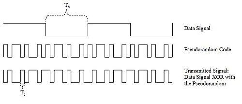 La imagen tiene un atributo ALT vacío; su nombre de archivo es 500px-Generation_of_CDMA.jpg